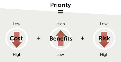 Priority = Cost (low) + Benefits (high) + Risk (low)