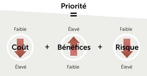 Priorité = Coût (faible) + Bénéfices (élevé) + Risque (faible)