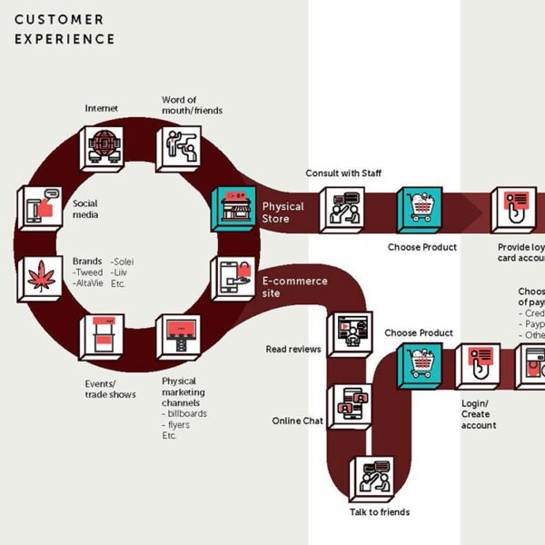 Mapping your customer's store experience